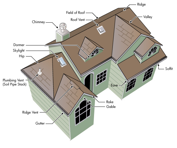 Roofing parts and terminology for Roof type names