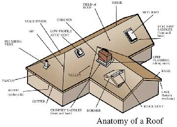 roofing parts and terminology - Parts Of Roof